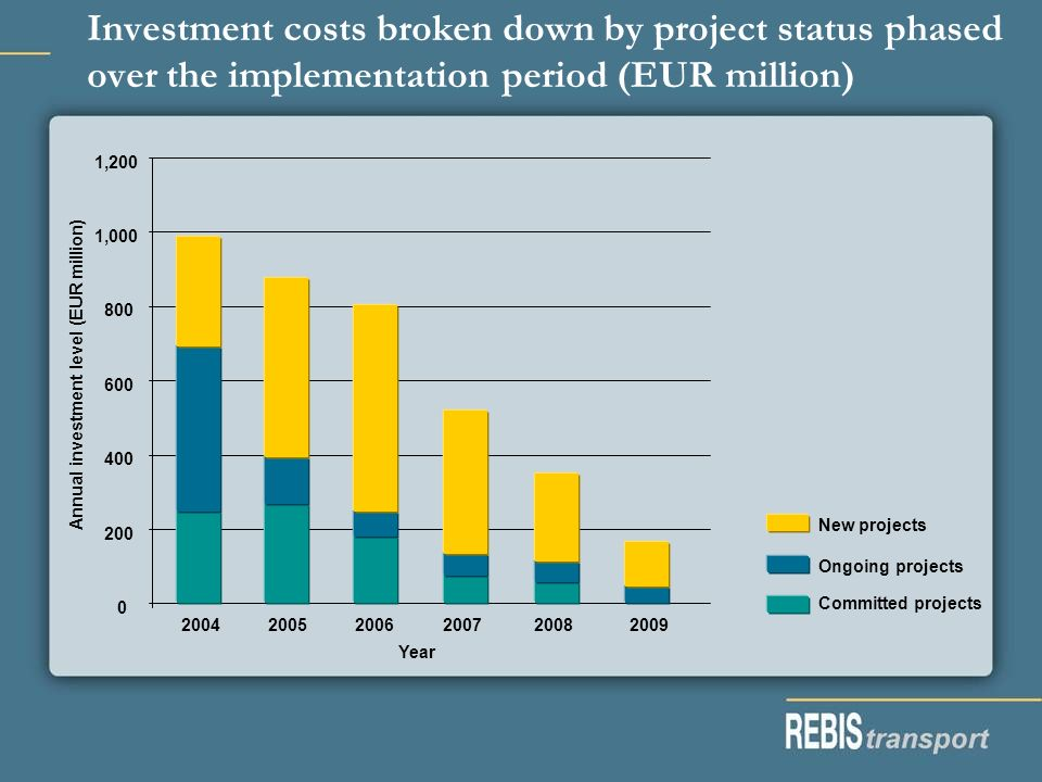 Investment costs broken down by project status phased over the implementation period (EUR million) 0 200 400 600 800 1,000 1,200 2004 2005 2006 2007 2008 2009 Year Annual investment level (EUR million) New projects Ongoing projects Committed projects