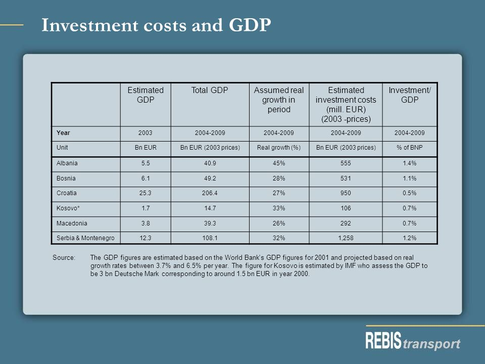 Investment costs and GDP Estimated GDP Total GDPAssumed real growth in period Estimated investment costs (mill.