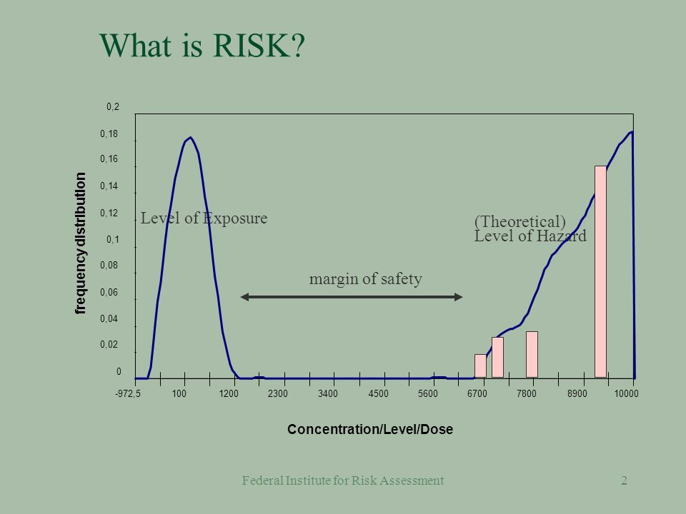 Federal Institute for Risk Assessment42 Representativeness §Data have been evaluated using standard epidemiologic and statistical methodology §The selection of the study population has been performed by a transparent procedure §Confounders have been considered §Correlation of compared data is checked
