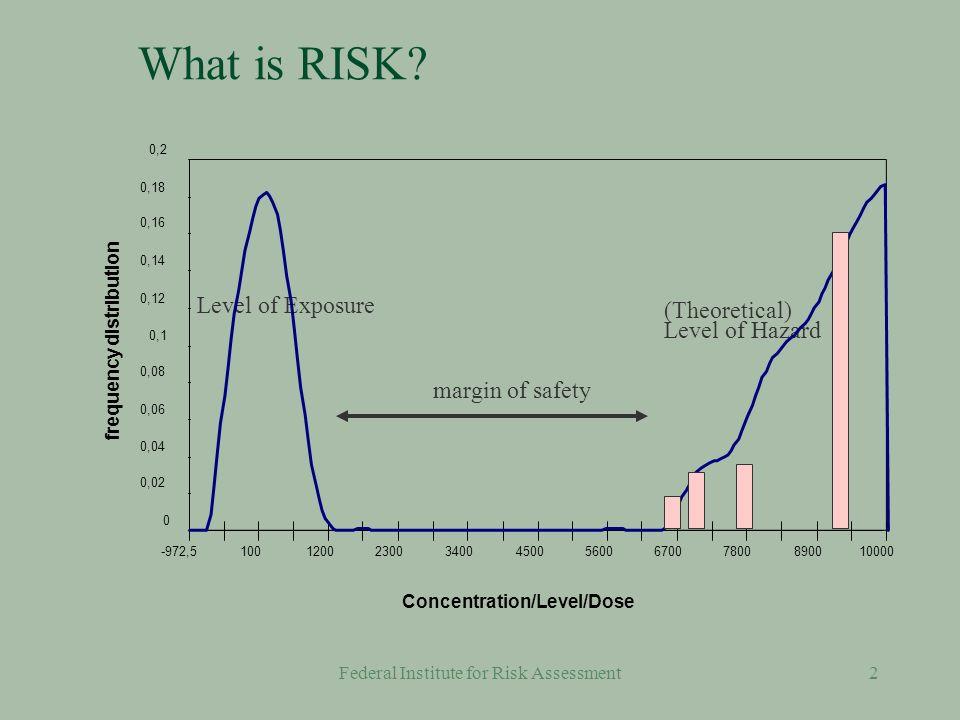 Federal Institute for Risk Assessment32 Measurements vs.