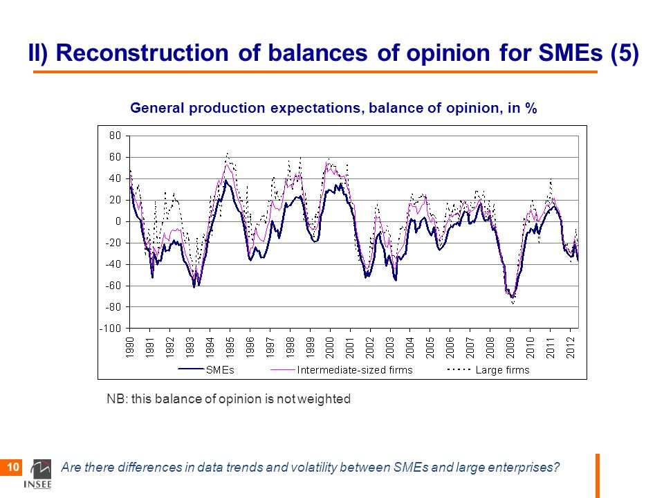 Are there differences in data trends and volatility between SMEs and large enterprises? 10 II) Reconstruction of balances of opinion for SMEs (5) Gene