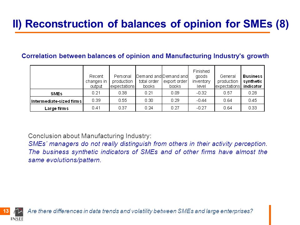 Are there differences in data trends and volatility between SMEs and large enterprises? 13 II) Reconstruction of balances of opinion for SMEs (8) Corr