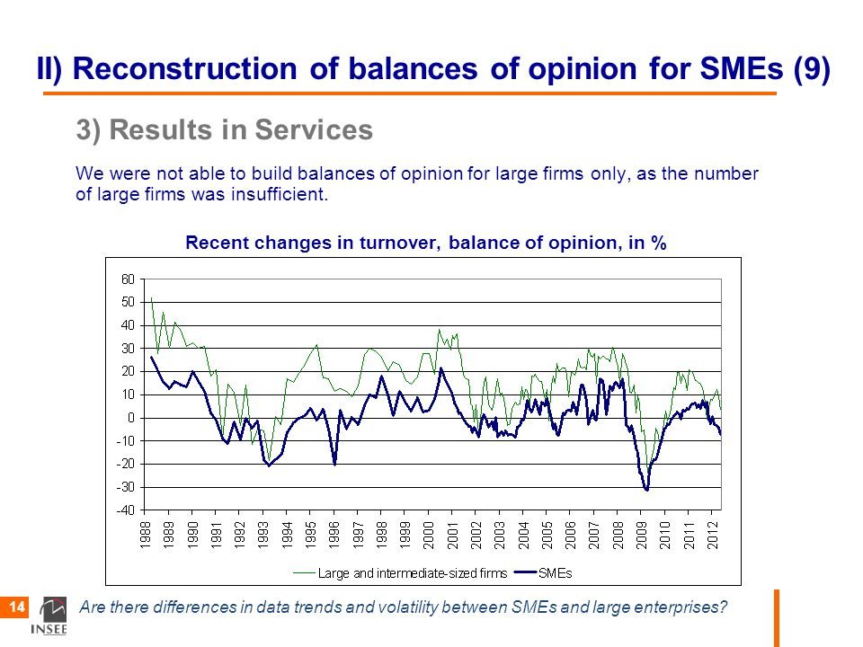 Are there differences in data trends and volatility between SMEs and large enterprises? 14 II) Reconstruction of balances of opinion for SMEs (9) 3) R