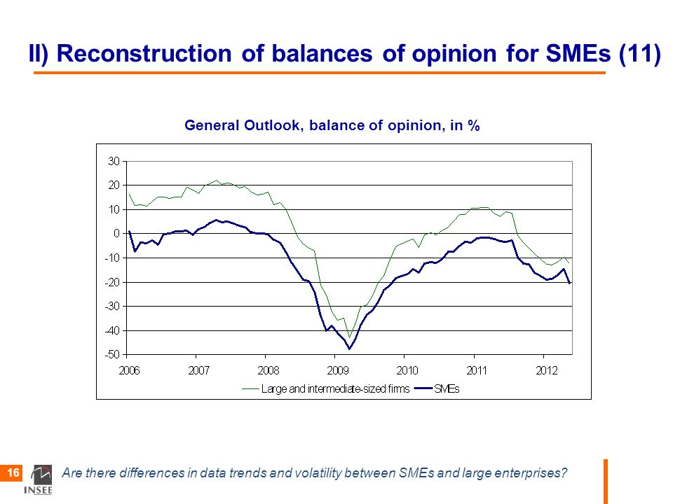 Are there differences in data trends and volatility between SMEs and large enterprises? 16 II) Reconstruction of balances of opinion for SMEs (11) Gen