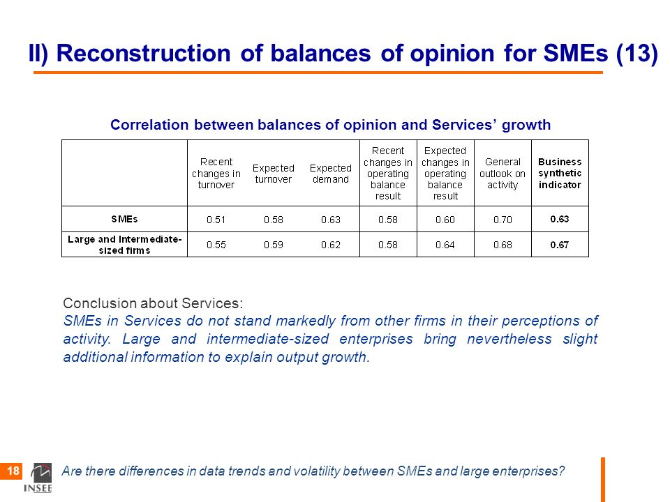 Are there differences in data trends and volatility between SMEs and large enterprises? 18 II) Reconstruction of balances of opinion for SMEs (13) Cor
