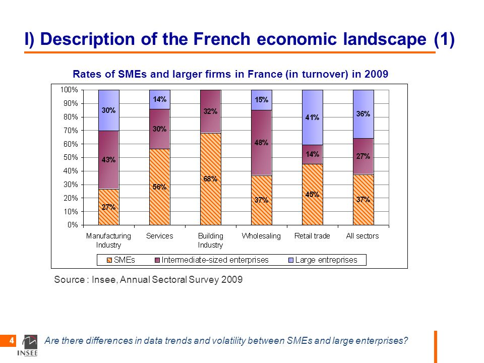 Are there differences in data trends and volatility between SMEs and large enterprises? 4 I) Description of the French economic landscape (1) Rates of