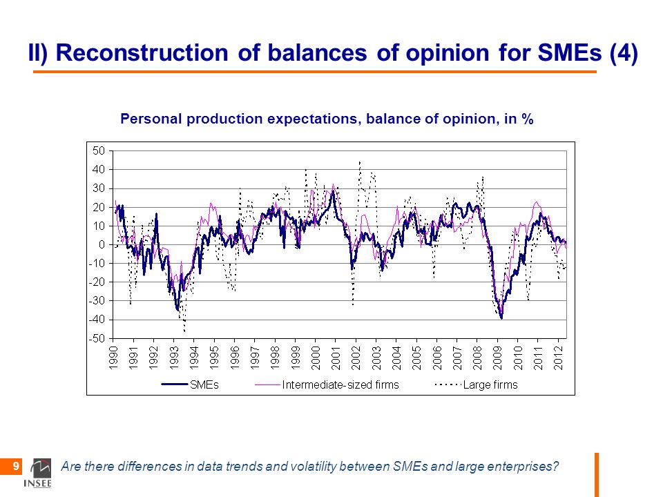 Are there differences in data trends and volatility between SMEs and large enterprises? 9 II) Reconstruction of balances of opinion for SMEs (4) Perso