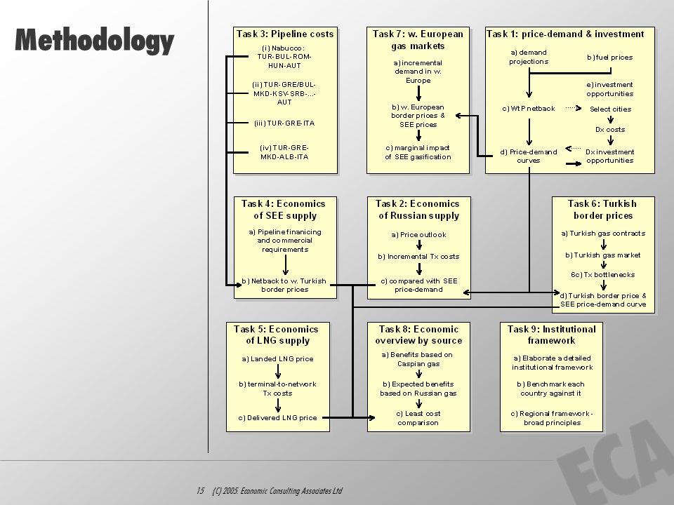 15 (C) 2005. Economic Consulting Associates Ltd Methodology