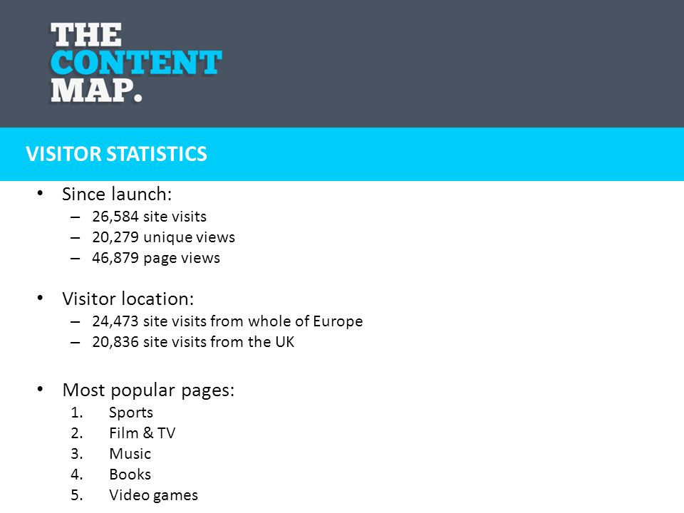 Since launch: – 26,584 site visits – 20,279 unique views – 46,879 page views Visitor location: – 24,473 site visits from whole of Europe – 20,836 site