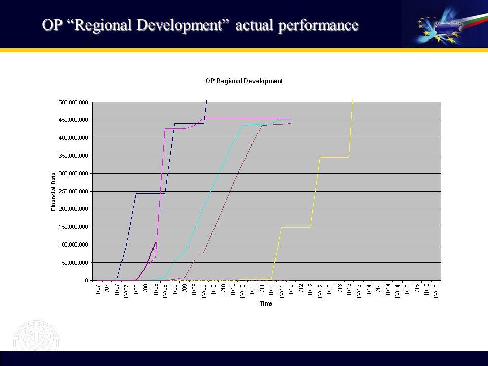 OP Regional Development actual performance