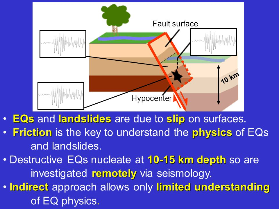 EQslandslidesslip EQs and landslides are due to slip on surfaces. Frictionphysics Friction is the key to understand the physics of EQs and landslides.