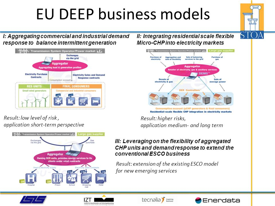 EU DEEP business models I: Aggregating commercial and industrial demand response to balance intermittent generation II: Integrating residential scale