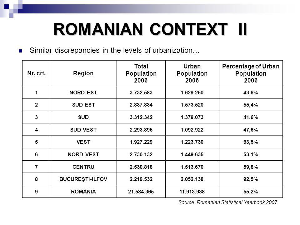 ROMANIAN CONTEXT II Similar discrepancies in the levels of urbanization… Nr. crt.Region Total Population 2006 Urban Population 2006 Percentage of Urba