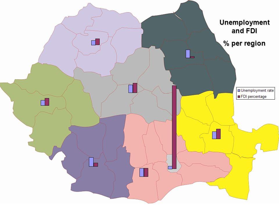 Unemployment and FDI % per region