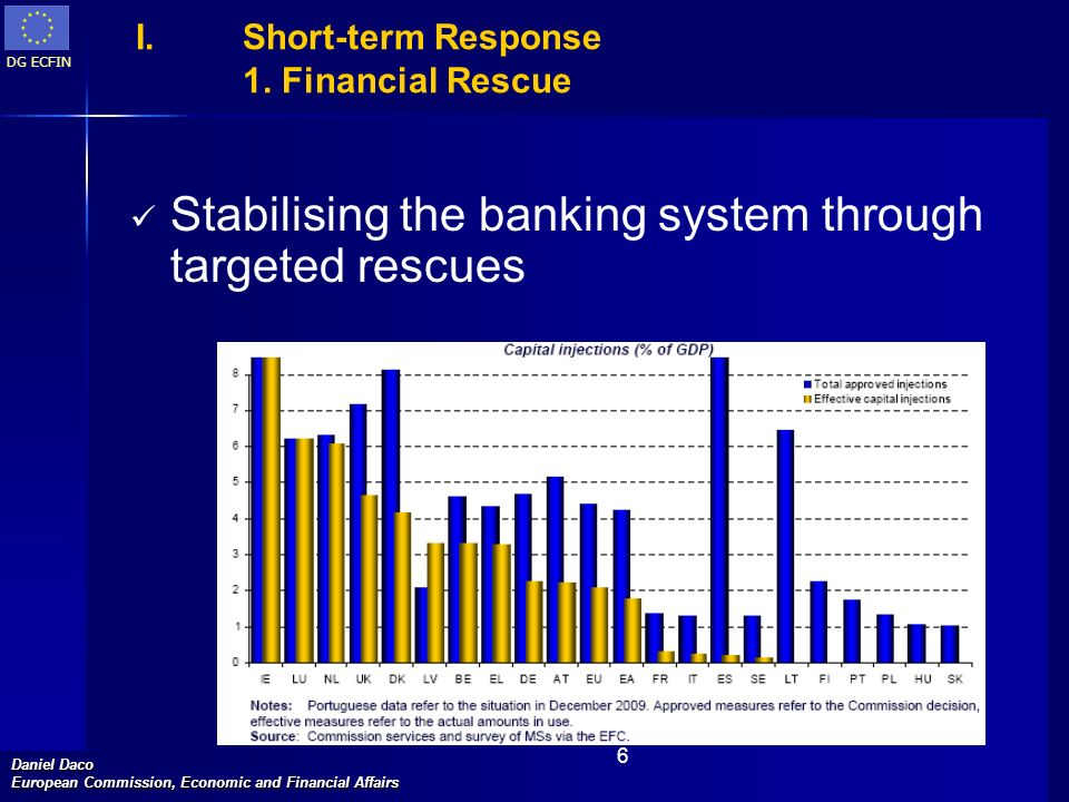 DG ECFIN Daniel Daco European Commission, Economic and Financial Affairs 6 I. I.Short-term Response 1. Financial Rescue Stabilising the banking system