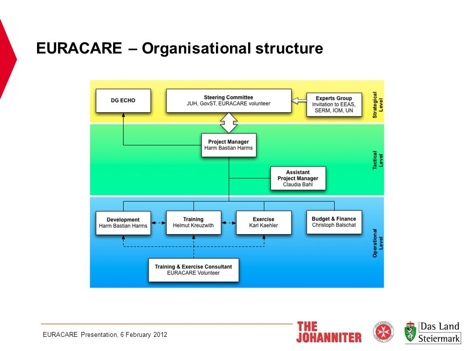 EURACARE Presentation, 6 February 2012 EURACARE – Organisational structure