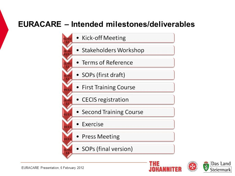EURACARE Presentation, 6 February 2012 EURACARE – Intended milestones/deliverables
