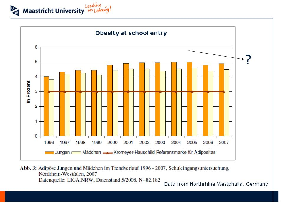 ? Data from Northrhine Westphalia, Germany Obesity at school entry