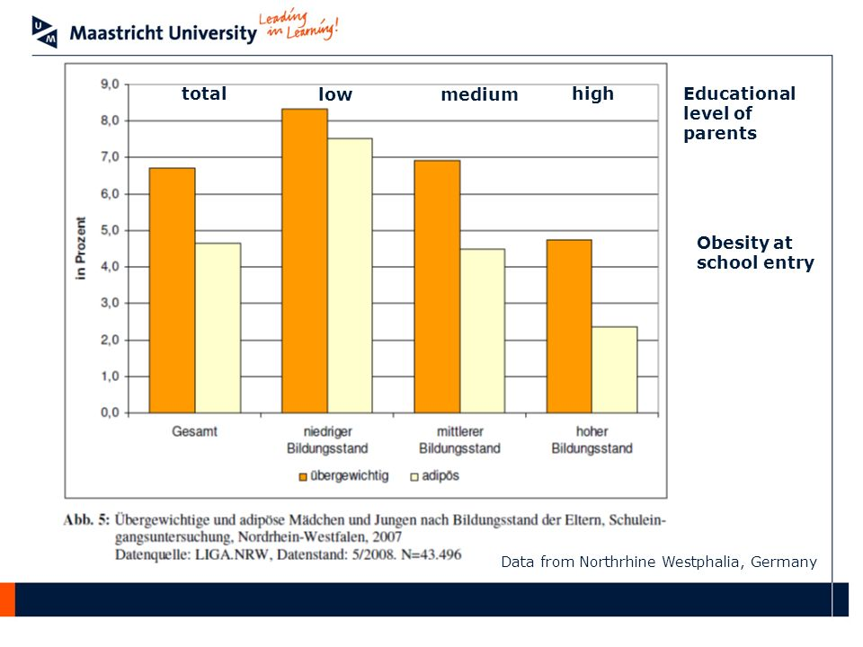 Data from Northrhine Westphalia, Germany lowmedium highEducational level of parents total Obesity at school entry