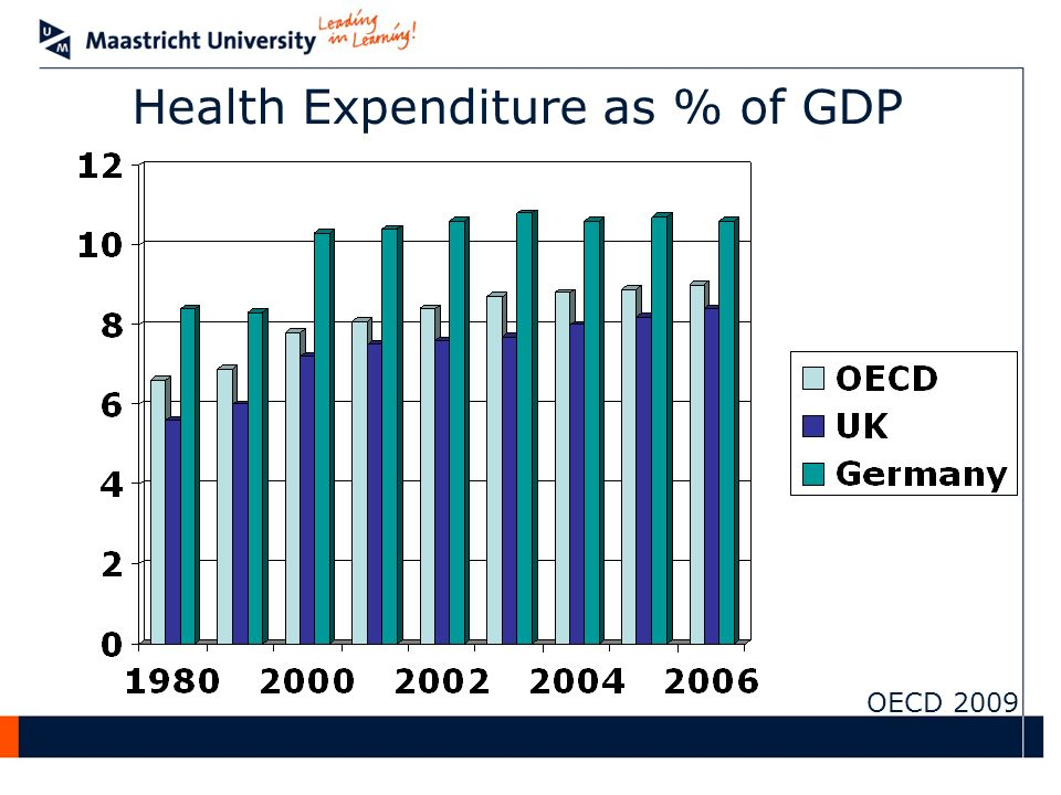 Health Expenditure as % of GDP OECD 2009