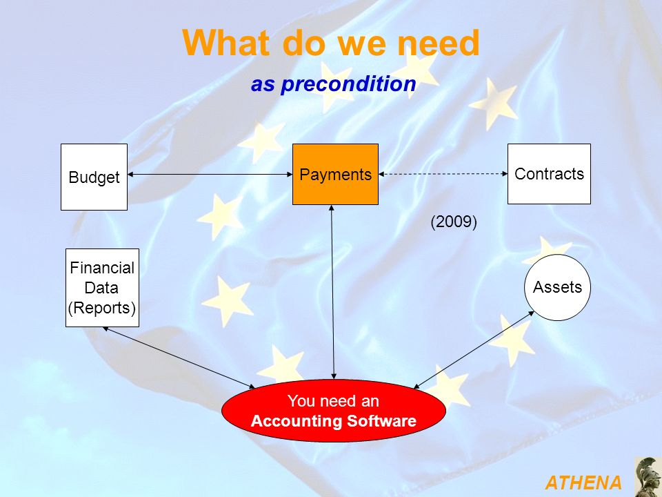 ATHENA What do we need You need an Accounting Software Assets Budget Payments Contracts (2009) Financial Data (Reports) as precondition