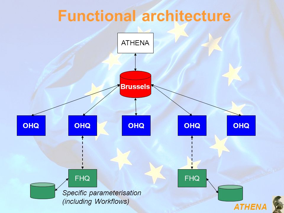 ATHENA Functional architecture Brussels ATHENA OHQ FHQ Specific parameterisation (including Workflows)