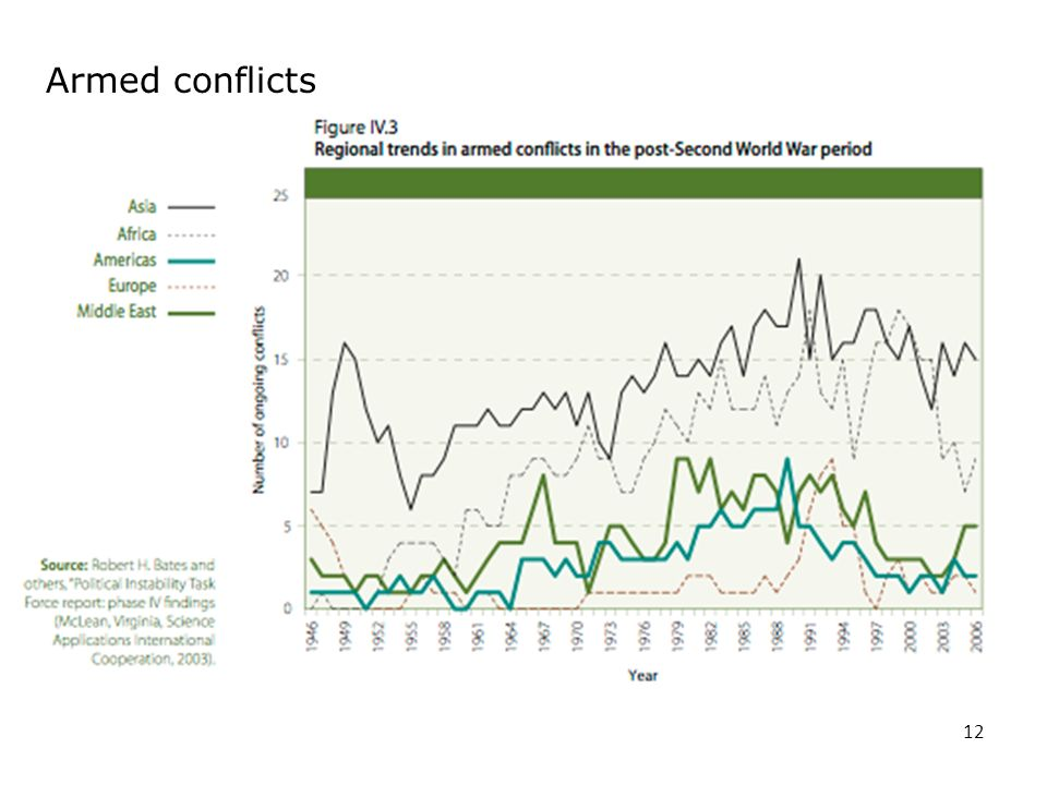 12 Armed conflicts