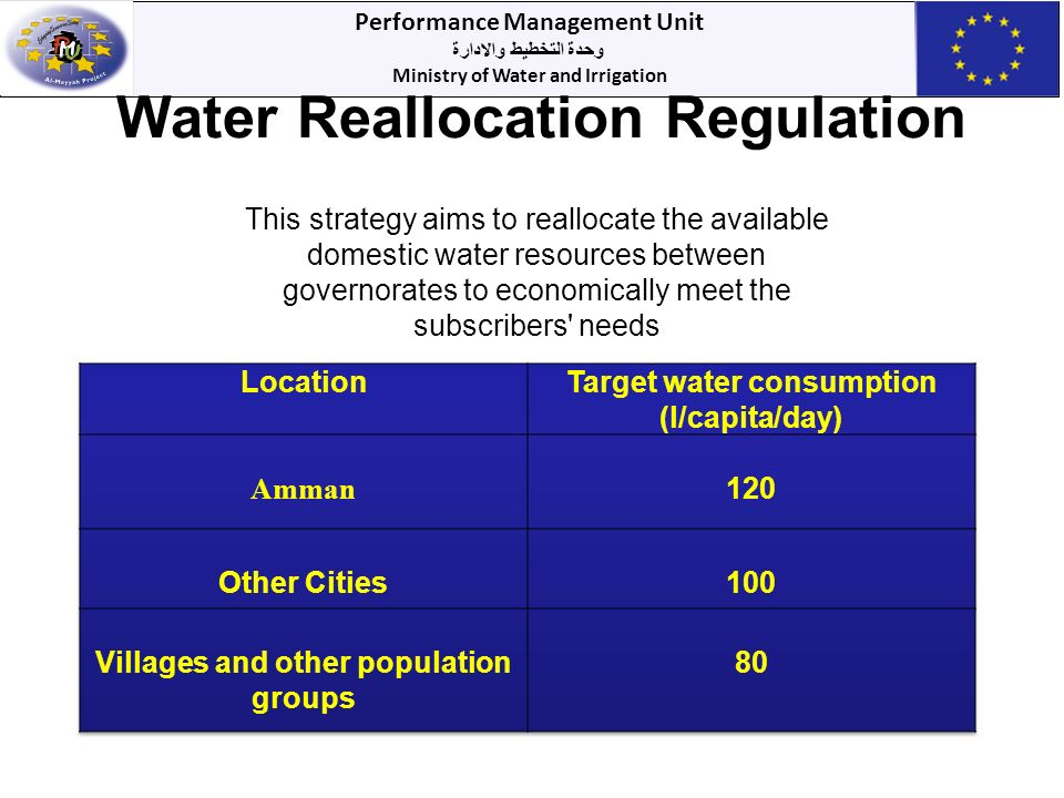 Performance Management Unit وحدة التخطيط والادارة Ministry of Water and Irrigation Water Reallocation Regulation This strategy aims to reallocate the available domestic water resources between governorates to economically meet the subscribers needs