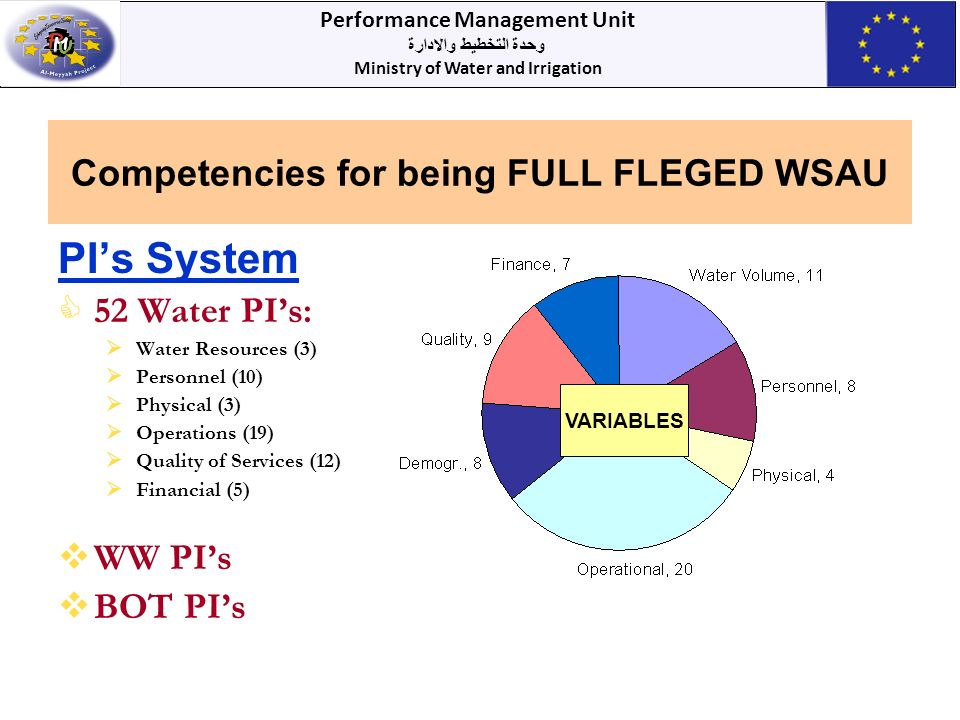 Performance Management Unit وحدة التخطيط والادارة Ministry of Water and Irrigation Competencies for being FULL FLEGED WSAU PIs System 52 Water PIs: Water Resources (3) Personnel (10) Physical (3) Operations (19) Quality of Services (12) Financial (5) WW PIs BOT PIs VARIABLES