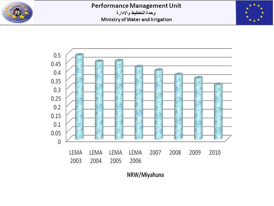 Performance Management Unit وحدة التخطيط والادارة Ministry of Water and Irrigation