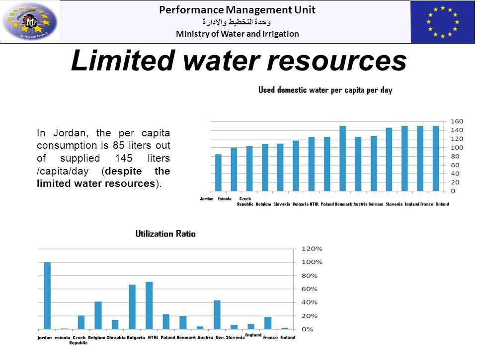 Performance Management Unit وحدة التخطيط والادارة Ministry of Water and Irrigation Limited water resources In Jordan, the per capita consumption is 85