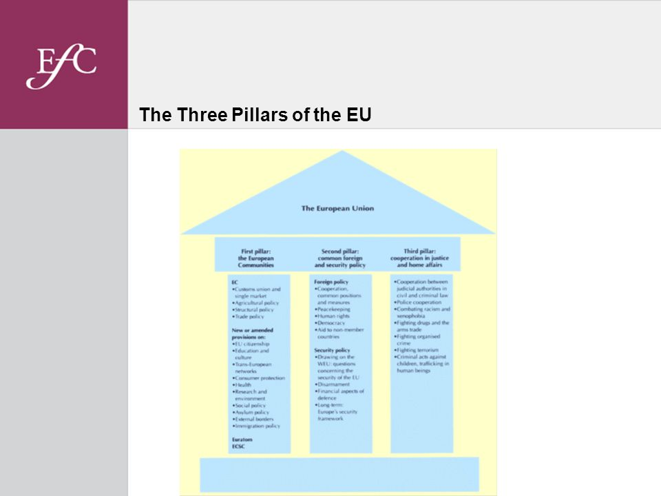 The Three Pillars of the EU