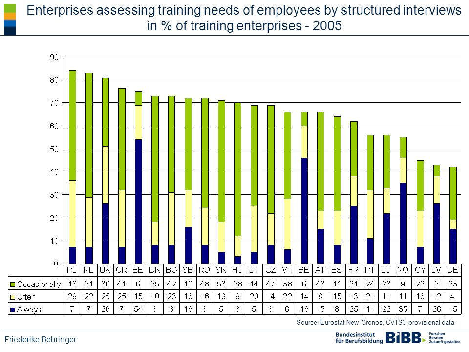 Friederike Behringer Enterprises assessing training needs of employees by structured interviews in % of training enterprises - 2005 Source: Eurostat New Cronos, CVTS3 provisional data
