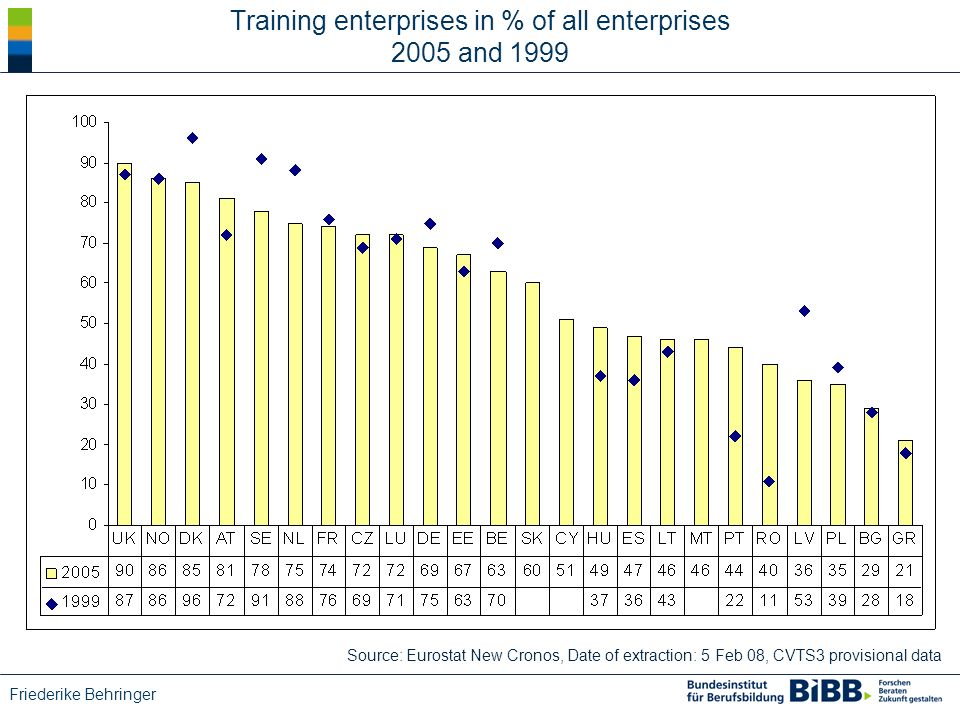 Friederike Behringer Source: Eurostat New Cronos, Date of extraction: 5 Feb 08, CVTS3 provisional data Training enterprises in % of all enterprises 2005 and 1999