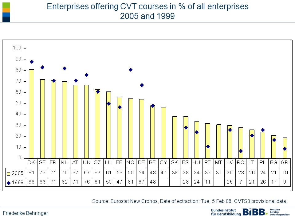 Friederike Behringer Enterprises offering CVT courses in % of all enterprises 2005 and 1999 Source: Eurostat New Cronos, Date of extraction: Tue, 5 Feb 08, CVTS3 provisional data
