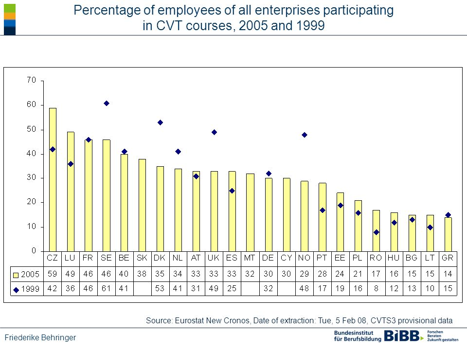 Friederike Behringer Percentage of employees of all enterprises participating in CVT courses, 2005 and 1999 Source: Eurostat New Cronos, Date of extraction: Tue, 5 Feb 08, CVTS3 provisional data