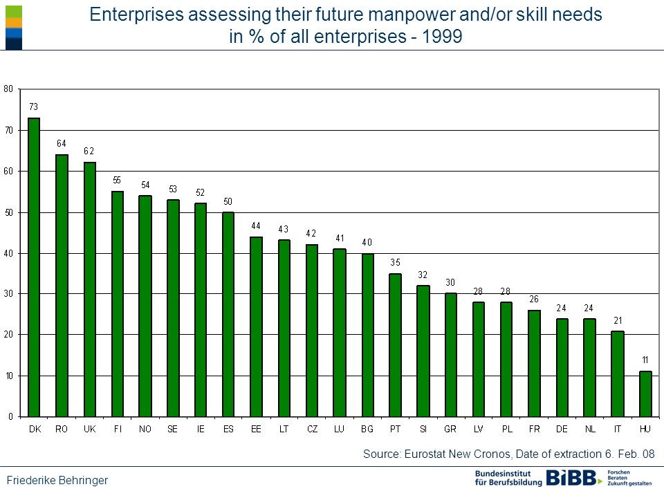 Friederike Behringer Enterprises assessing their future manpower and/or skill needs in % of all enterprises - 1999 Source: Eurostat New Cronos, Date of extraction 6.