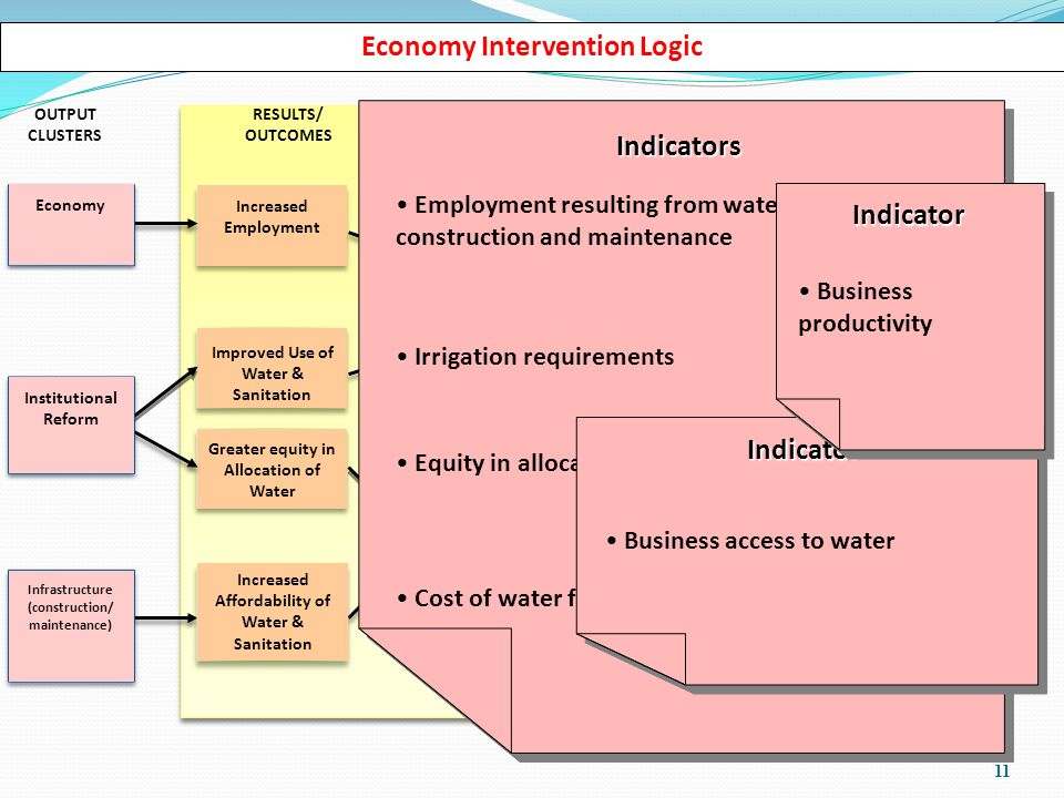 11 Economy Intervention Logic Improved Use of Water & Sanitation Economic Growth Increased Access to Water Increased Affordability of Water & Sanitation Increased Employment OUTPUT CLUSTERS GLOBAL IMPACTSINTERMEDIATE IMPACTS SPECIFIC IMPACTSRESULTS/ OUTCOMES Greater equity in Allocation of Water Infrastructure (construction/ maintenance) Improved Conditions for Economic Growth Institutional Reform Economy Did you know.