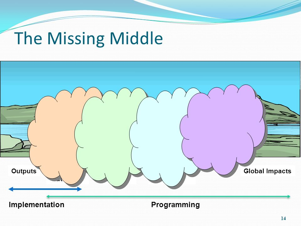 Global ImpactsIntermediate Impact Specific Impact Results/ Outcomes The Missing Middle 14 ProgrammingImplementation Outputs