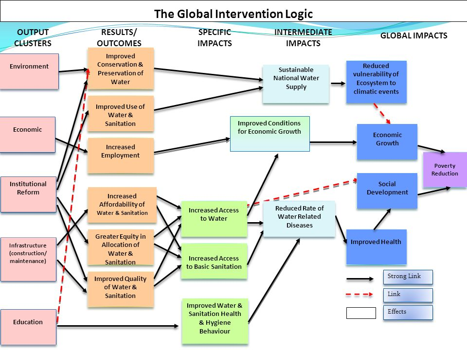 The Global Intervention Logic Environment Institutional Reform Infrastructure (construction/ maintenance) Improved Health Reduced vulnerability of Ecosystem to climatic events Poverty Reduction Sustainable National Water Supply Increased Access to Basic Sanitation Strong Link Link Improved Conservation & Preservation of Water Social Development Greater Equity in Allocation of Water & Sanitation Improved Quality of Water & Sanitation GLOBAL IMPACTS INTERMEDIATE IMPACTS SPECIFIC IMPACTS RESULTS/ OUTCOMES OUTPUT CLUSTERS Improved Water & Sanitation Health & Hygiene Behaviour Education Increased Affordability of Water & Sanitation Increased Access to Water Economic Growth Economic Improved Use of Water & Sanitation Increased Employment Effects Improved Conditions for Economic Growth Reduced Rate of Water Related Diseases