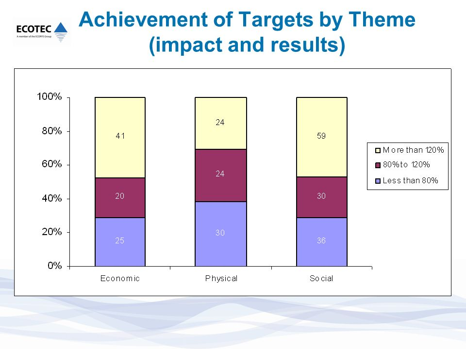 Achievement of Targets by Theme (impact and results)