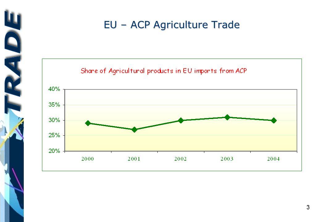 3 EU – ACP Agriculture Trade