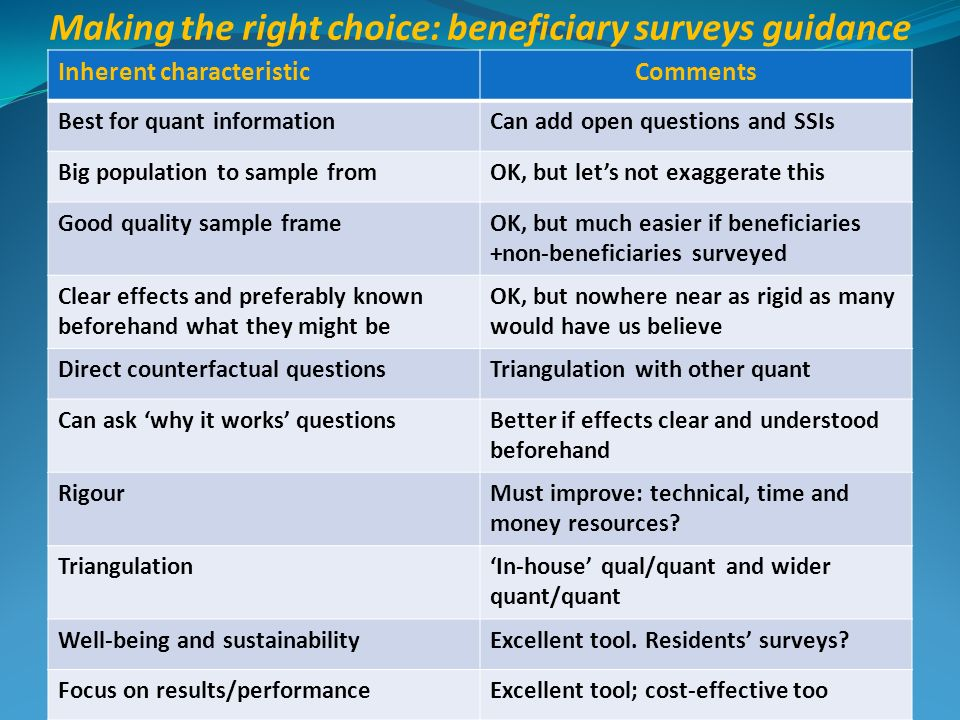 Making the right choice: beneficiary surveys guidance Inherent characteristicComments Best for quant informationCan add open questions and SSIs Big po
