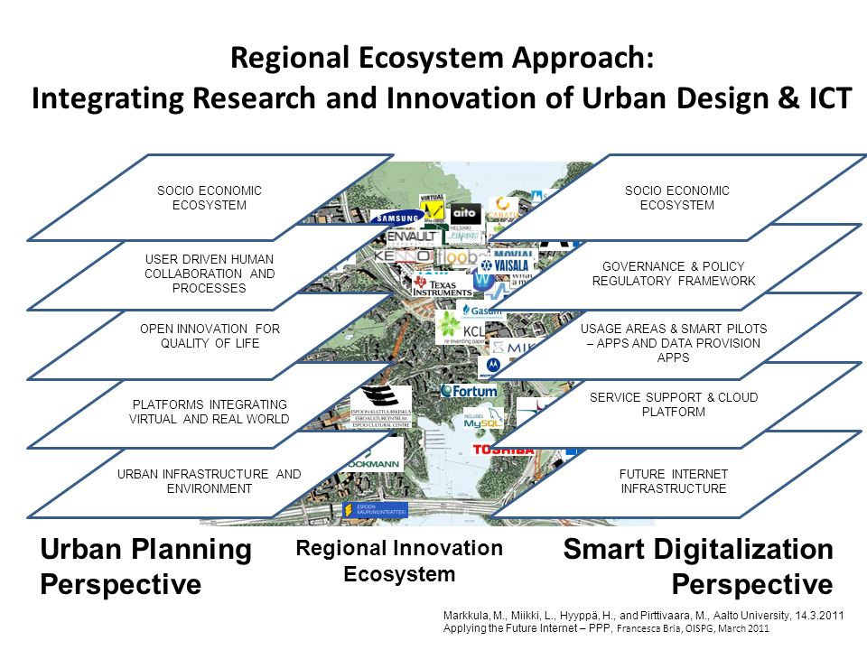 Regional Innovation Ecosystem Regional Ecosystem Approach: Integrating Research and Innovation of Urban Design & ICT Markkula, M., Miikki, L., Hyyppä,