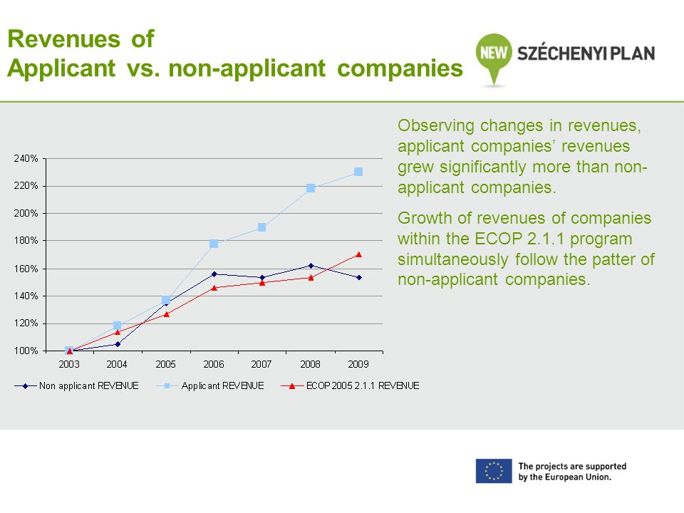 Revenues of Applicant vs. non-applicant companies Observing changes in revenues, applicant companies revenues grew significantly more than non- applic