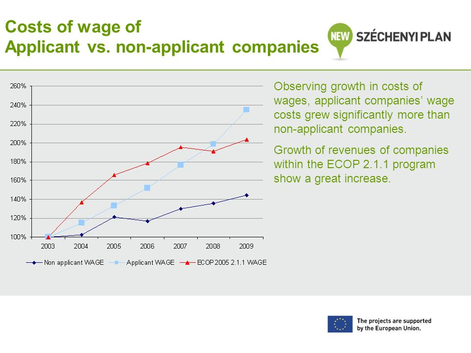 Costs of wage of Applicant vs.