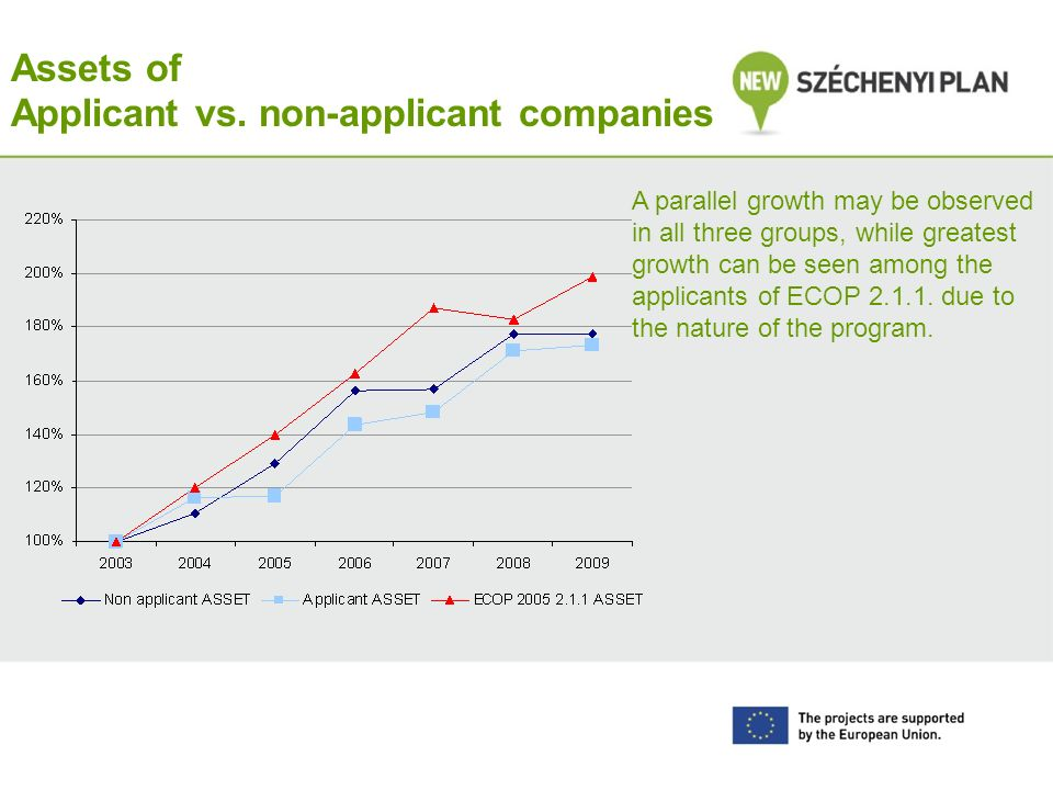Assets of Applicant vs. non-applicant companies A parallel growth may be observed in all three groups, while greatest growth can be seen among the app