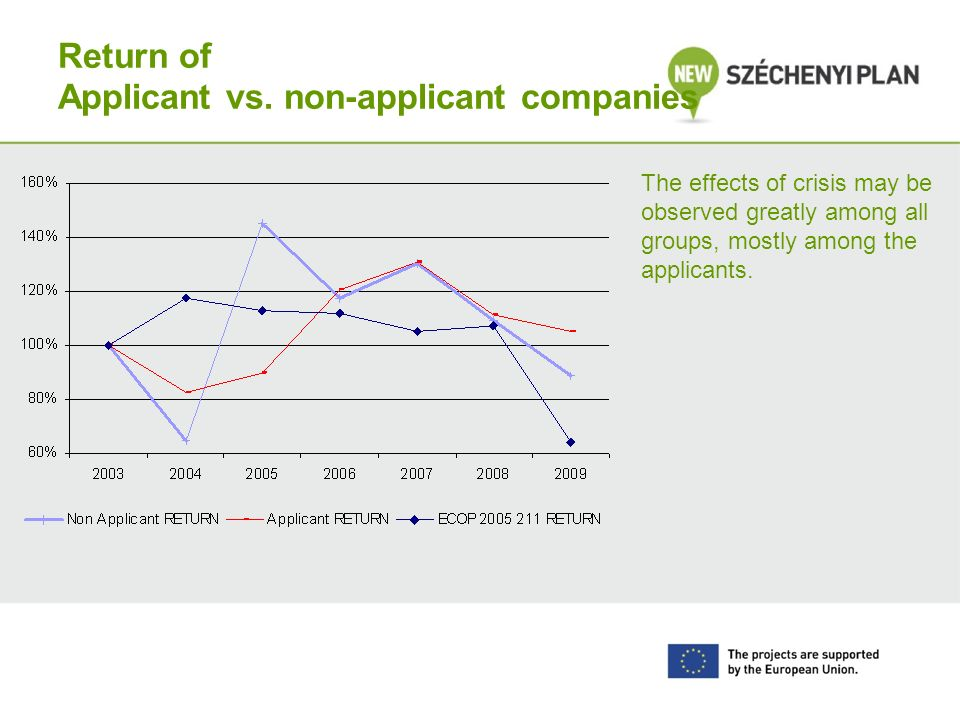 Return of Applicant vs. non-applicant companies The effects of crisis may be observed greatly among all groups, mostly among the applicants.