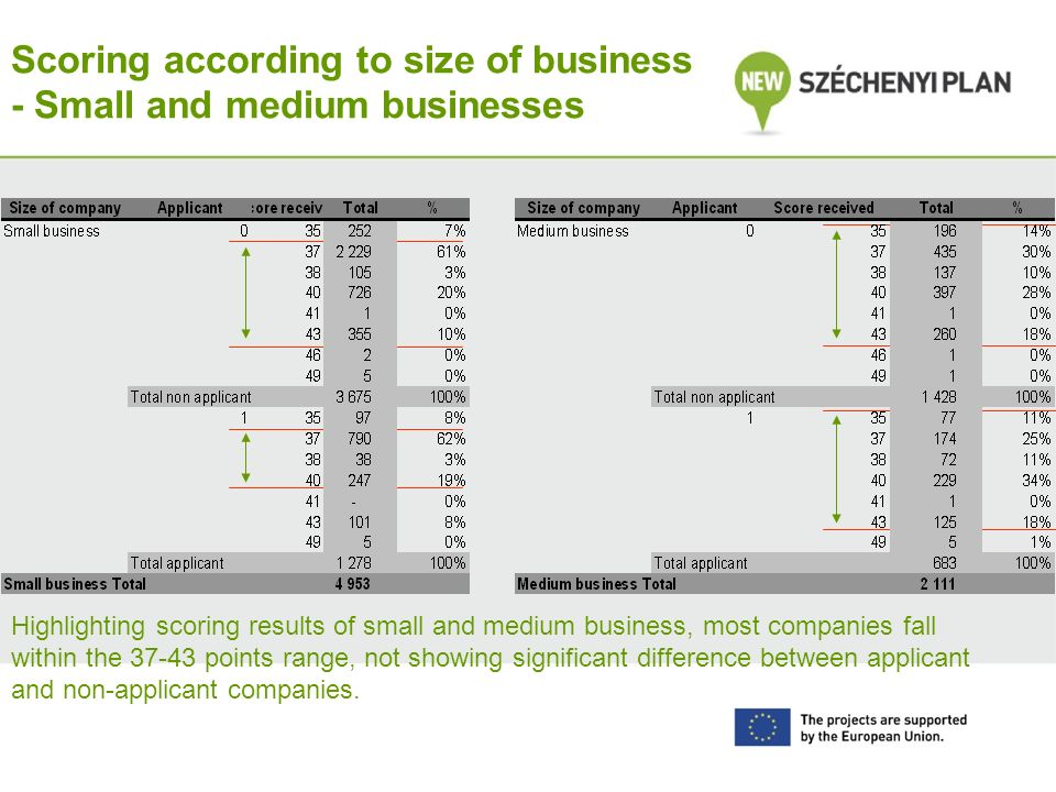 Scoring according to size of business - Small and medium businesses Highlighting scoring results of small and medium business, most companies fall within the 37-43 points range, not showing significant difference between applicant and non-applicant companies.