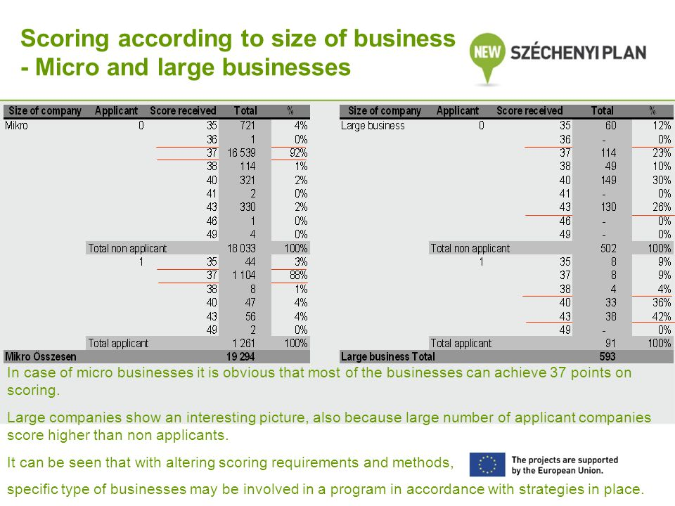 Scoring according to size of business - Micro and large businesses In case of micro businesses it is obvious that most of the businesses can achieve 37 points on scoring.